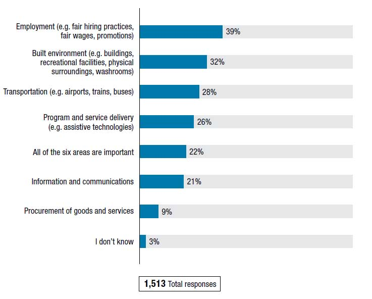 Stats from the ESDC survey addressing accessibility standards.