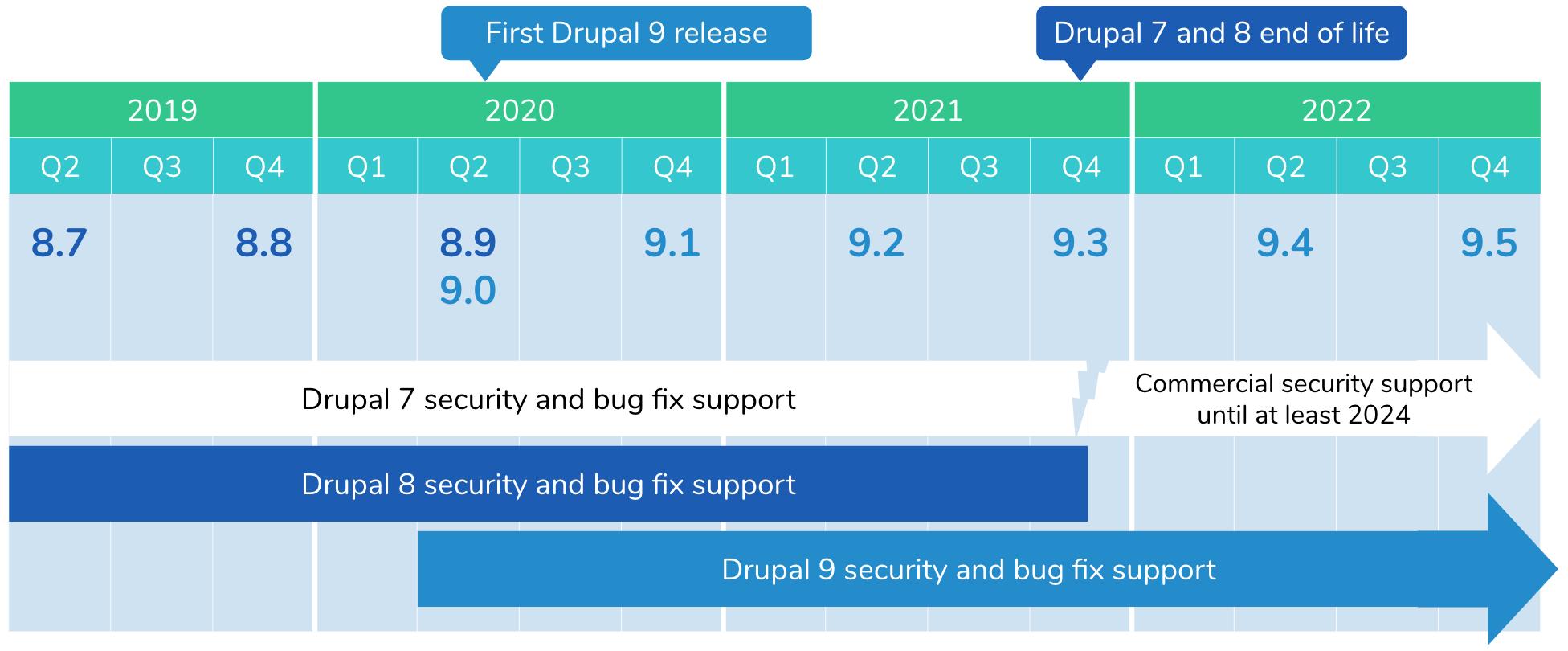 Drupal versions chart.