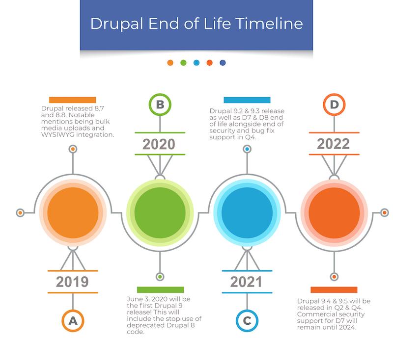 Image of Drupal end of life timeline.