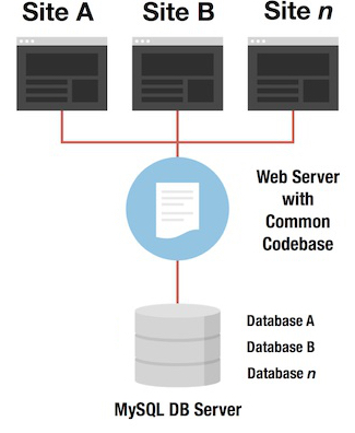 Image of a pantheon multisite setup.