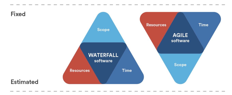 Image of the agile vs waterfall methodology